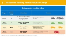 Vancouver residents could be paying up to $1000 for parking permits for new vehicles